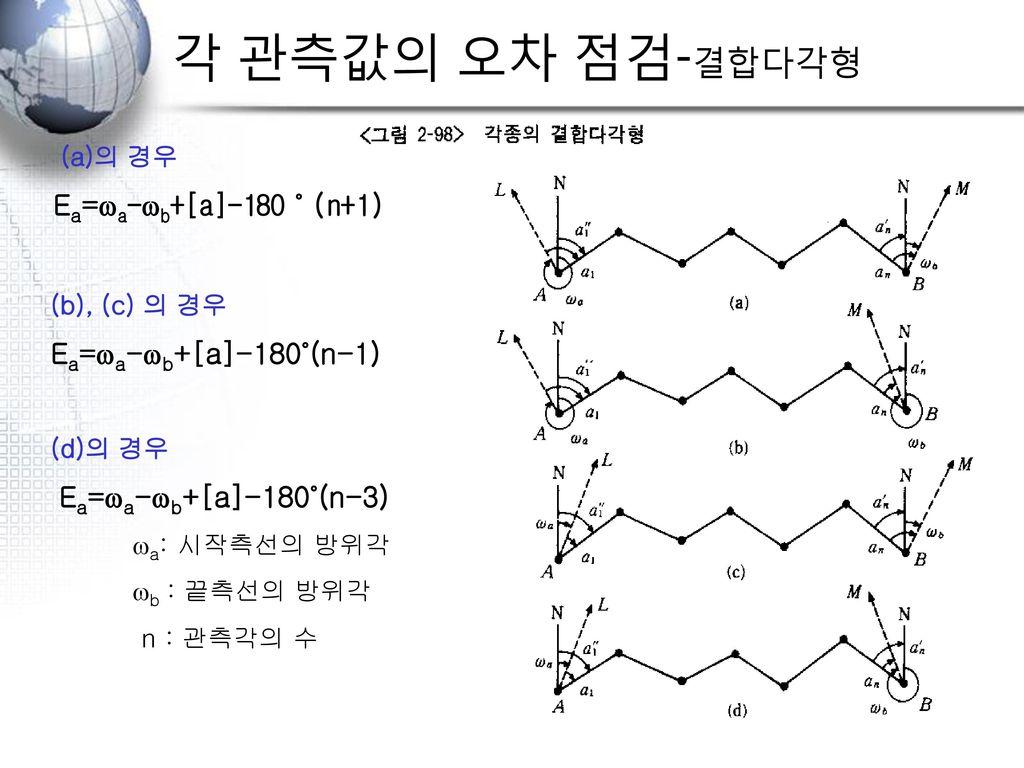 각 관측값의 오차 점검-결합다각형 Ea=wa-wb+[a]-180˚(n-1) (a)의 경우